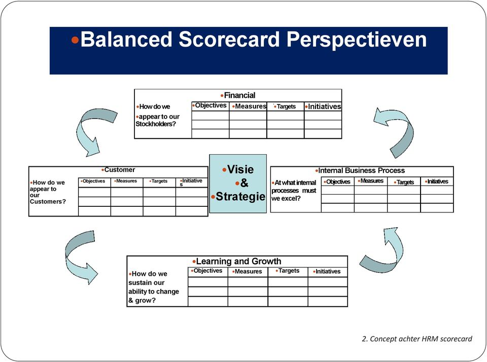 Objectives Customer Measures Targets Initiative s Visie & Strategie At whatinternal processes must we excel?