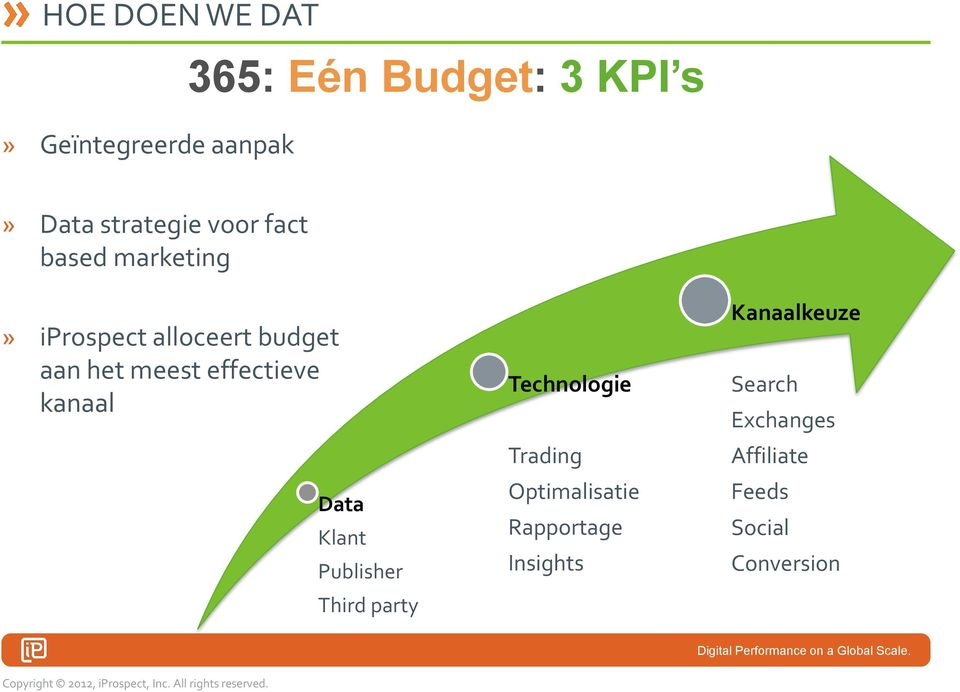 kanaal Data Klant Publisher Third party Technologie Trading Optimalisatie