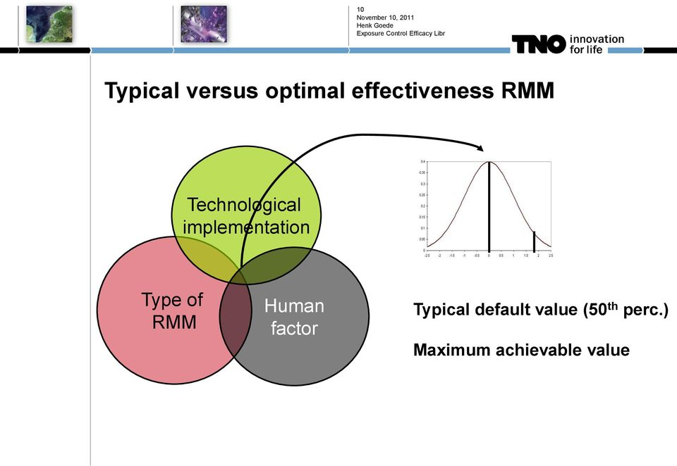 of RMM Human factor Typical default