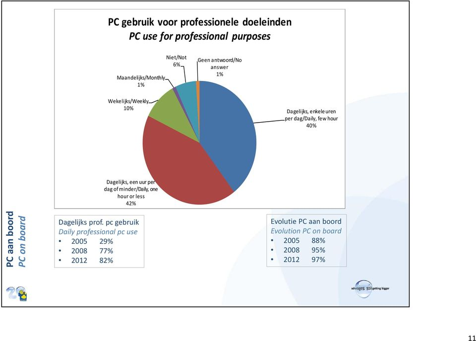 uur per dag of minder/daily, one hour or less 42% PC aan boord PC on board Dagelijks prof.
