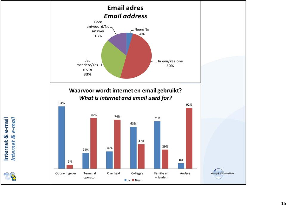 What is internet and email used for?