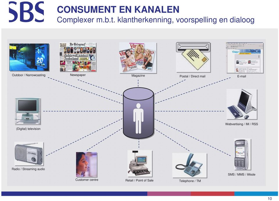 Newspaper Magazine Postal / Direct mail E-mail (Digital) television