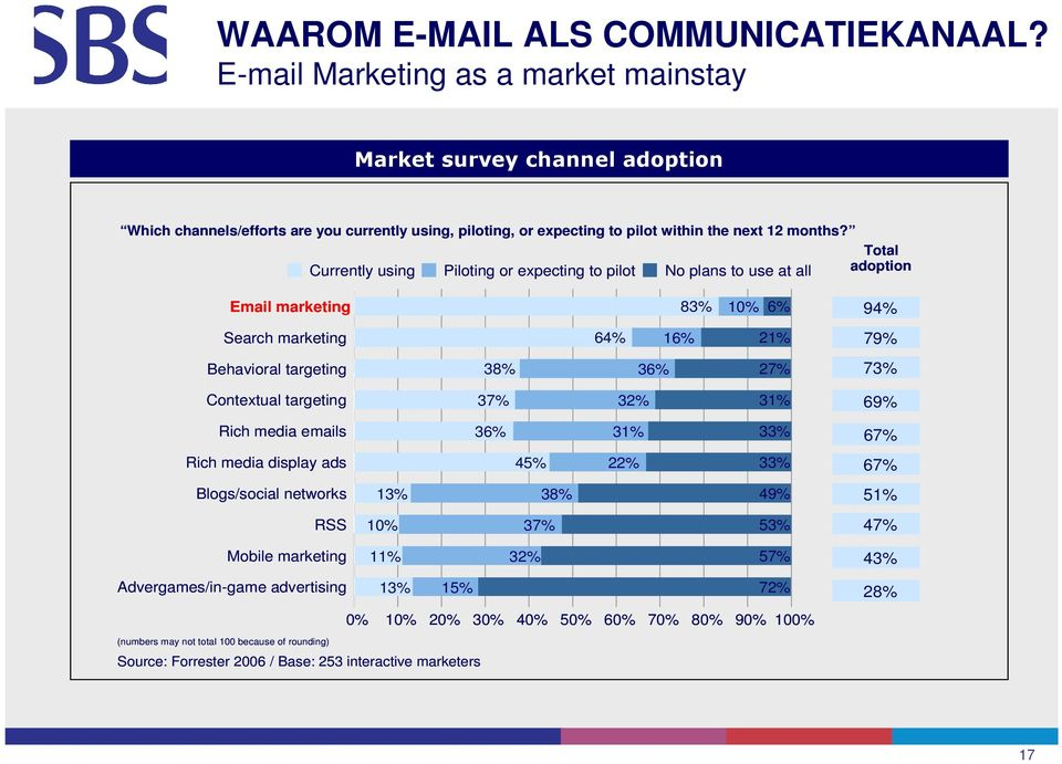 Total Currently using Piloting or expecting to pilot No plans to use at all adoption Email marketing 83% 10% 6% Search marketing 64% 16% 21% Behavioral targeting 38% 36% 27% 94% 79% 73% Contextual