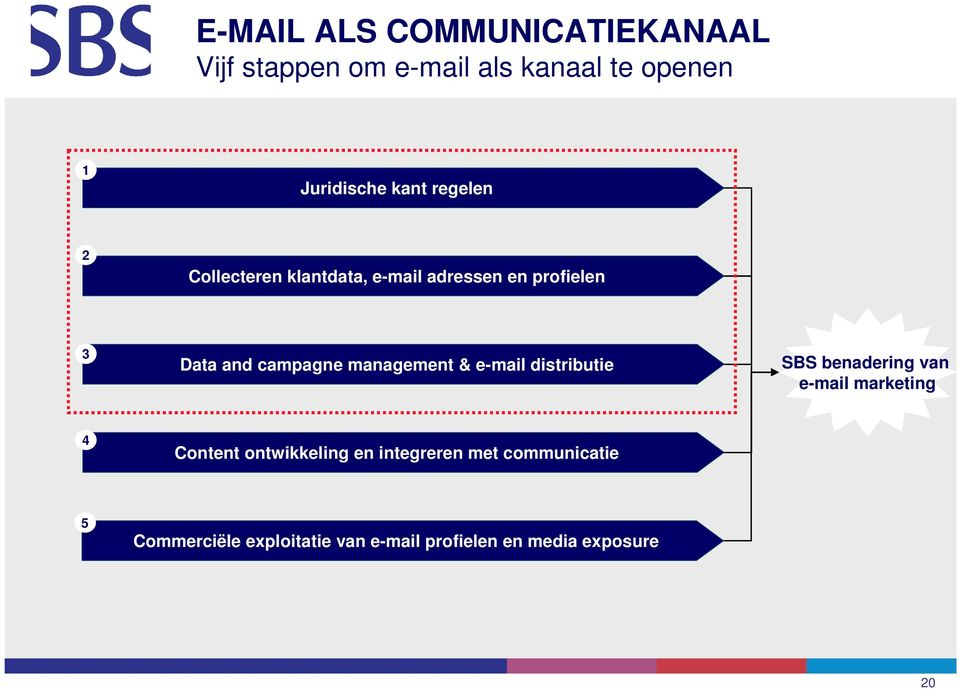 management & e-mail distributie SBS benadering van e-mail marketing 4 Content ontwikkeling