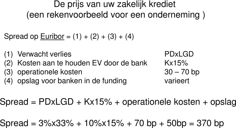 Kx15% (3) operationele kosten 30 70 bp (4) opslag voor banken in de funding varieert Spread =