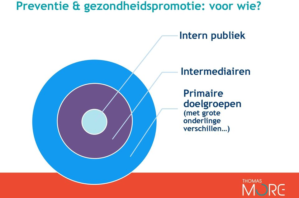 Intern publiek Intermediairen