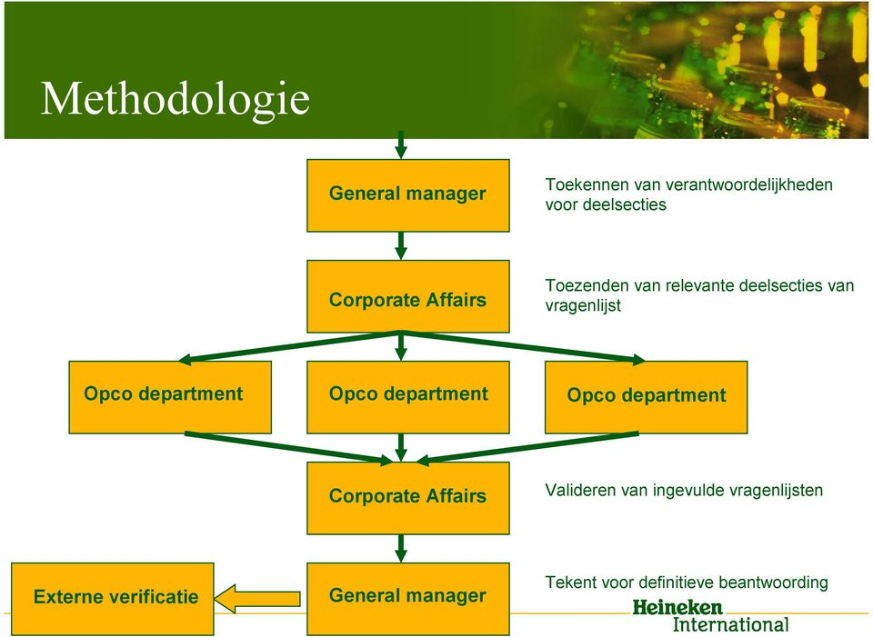 department Opco department Opco department Corporate Affairs Valideren van