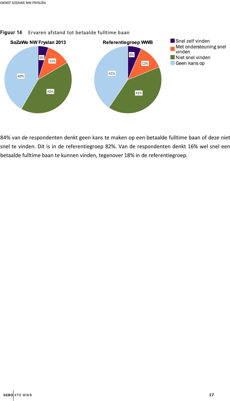 Dit is in de referentiegroep 82%.