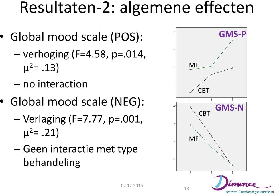13) no interaction Global mood scale (NEG): Verlaging (F=7.