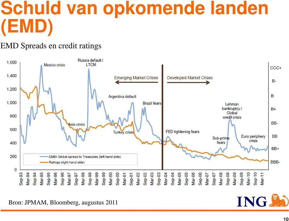 en credit ratings Bron: