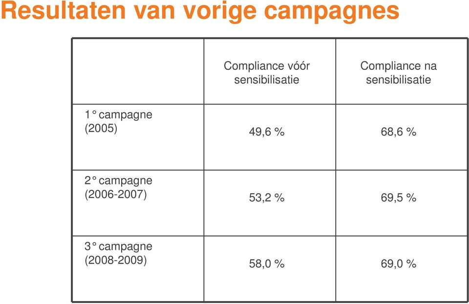 campagne (2005) 49,6 % 68,6 % 2 campagne