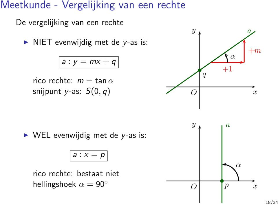 tan α snijpunt y-as: S(0, q) y O q +1 α a +m x WEL evenwijdig met de