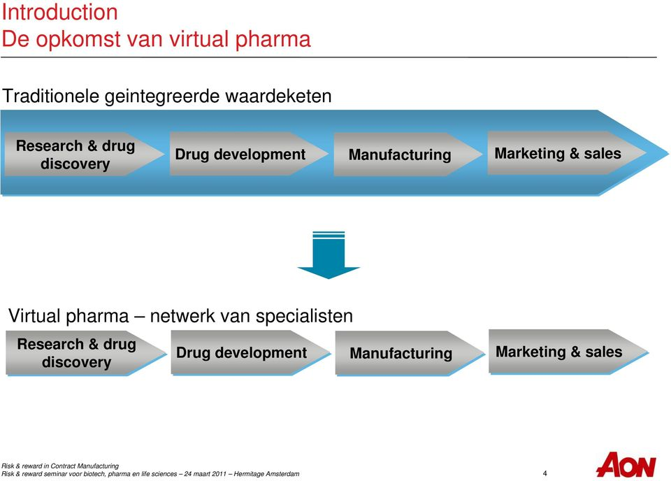 Manufacturing Marketing & sales Virtual pharma netwerk van
