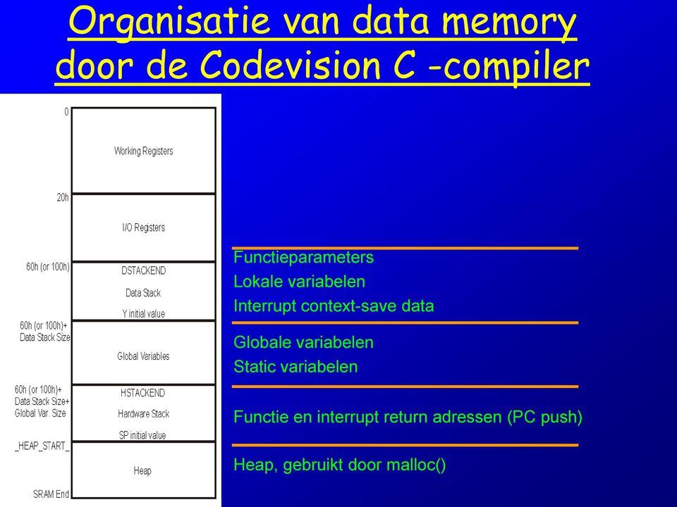 data Globale variabelen Static variabelen Functie en