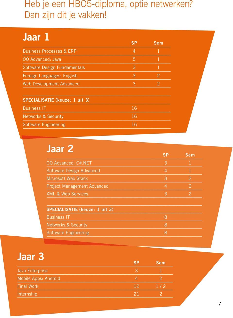 SPECIALISATIE (keuze: 1 uit 3) Business IT 16 Networks & Security 16 Software Engineering 16 Jaar 2 OO Advanced: C#.