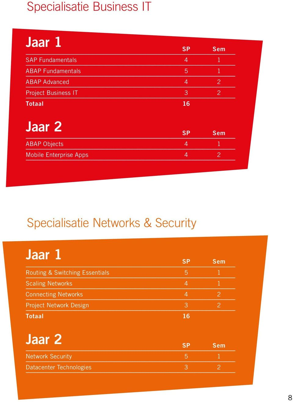 Networks & Security Jaar 1 Routing & Switching Essentials 5 1 Scaling Networks 4 1 Connecting