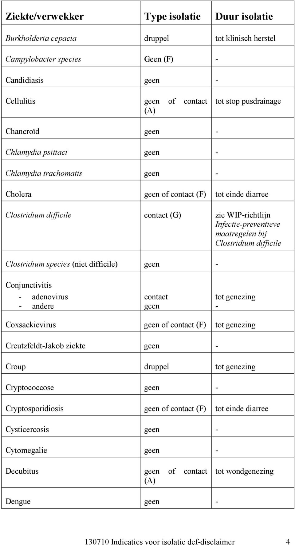 Clostridium species (niet difficile) Conjunctivitis adenovirus andere contact tot genezing Coxsackievirus of contact (F) tot genezing CreutzfeldtJakob ziekte Croup tot