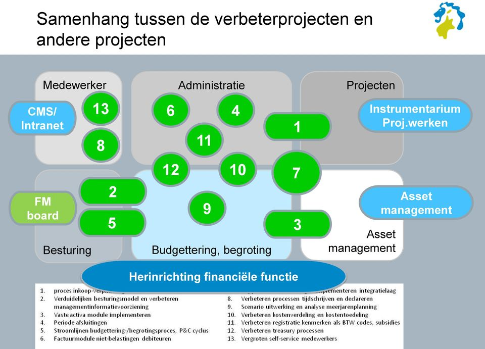 12 10 7 Budgettering, begroting 3 Projecten Asset management