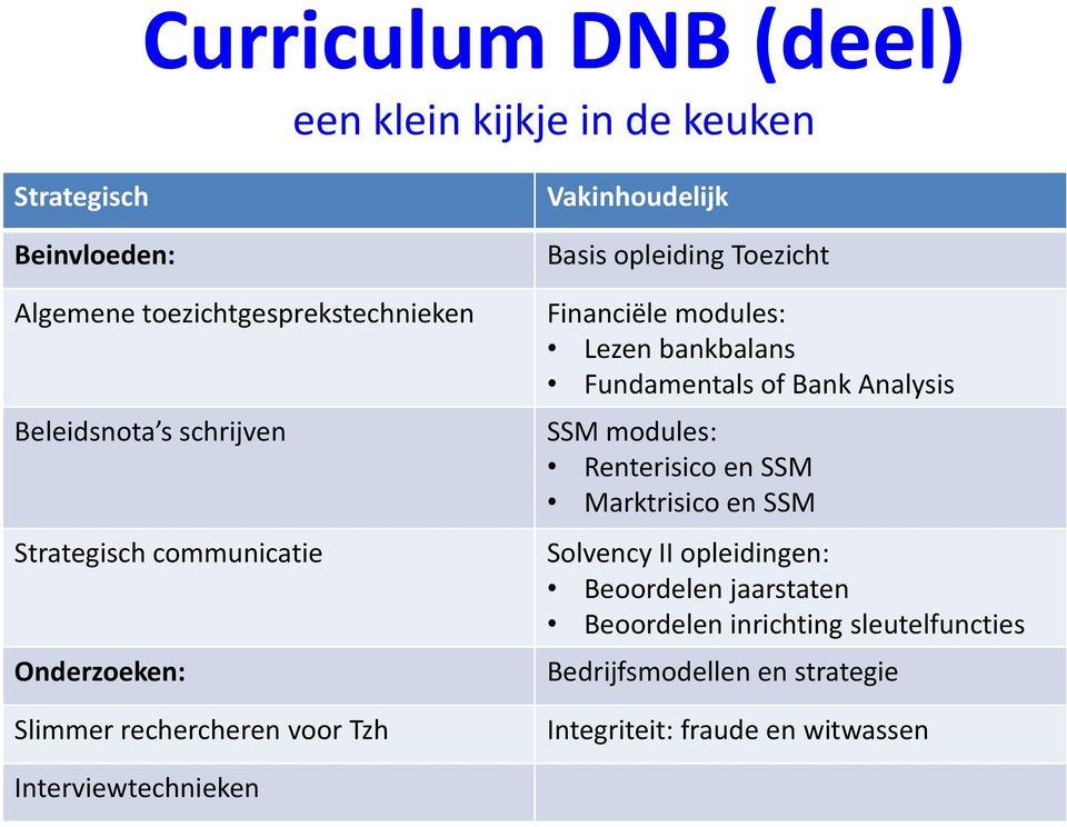 modules: Lezen bankbalans Fundamentals of Bank Analysis SSM modules: Renterisico en SSM Marktrisico en SSM Solvency II opleidingen: