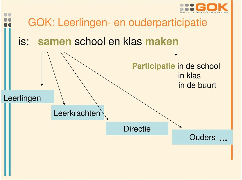 Participatie in de school in