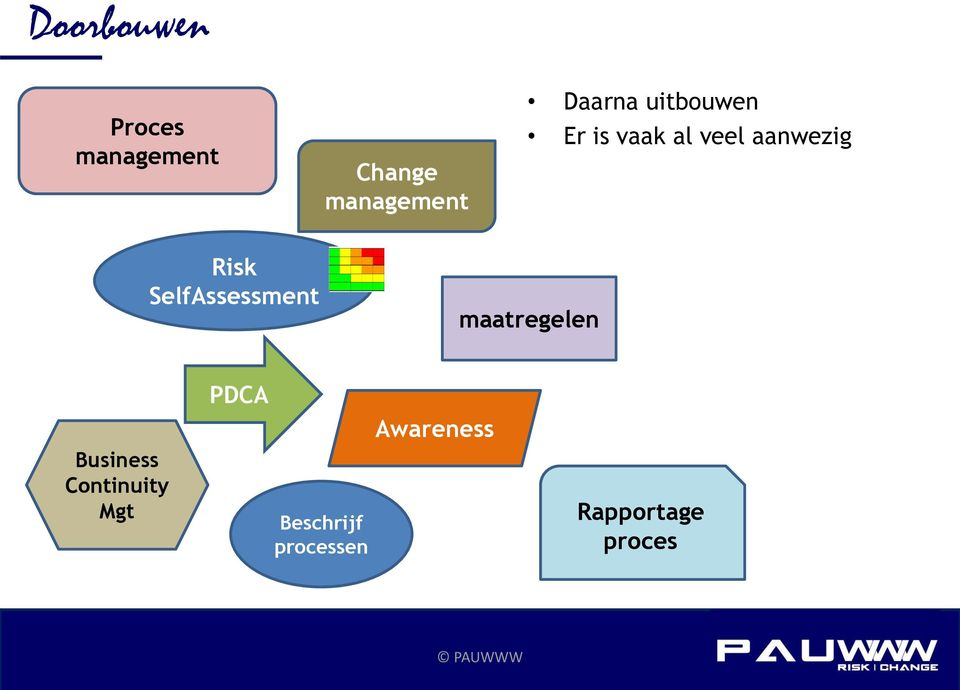 SelfAssessment maatregelen Business Continuity