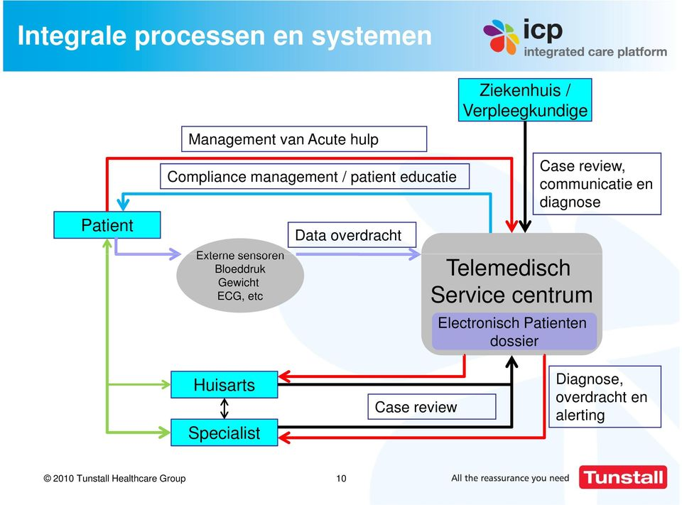 overdracht Telemedisch Service centrum Electronisch Patienten dossier Case review, communicatie
