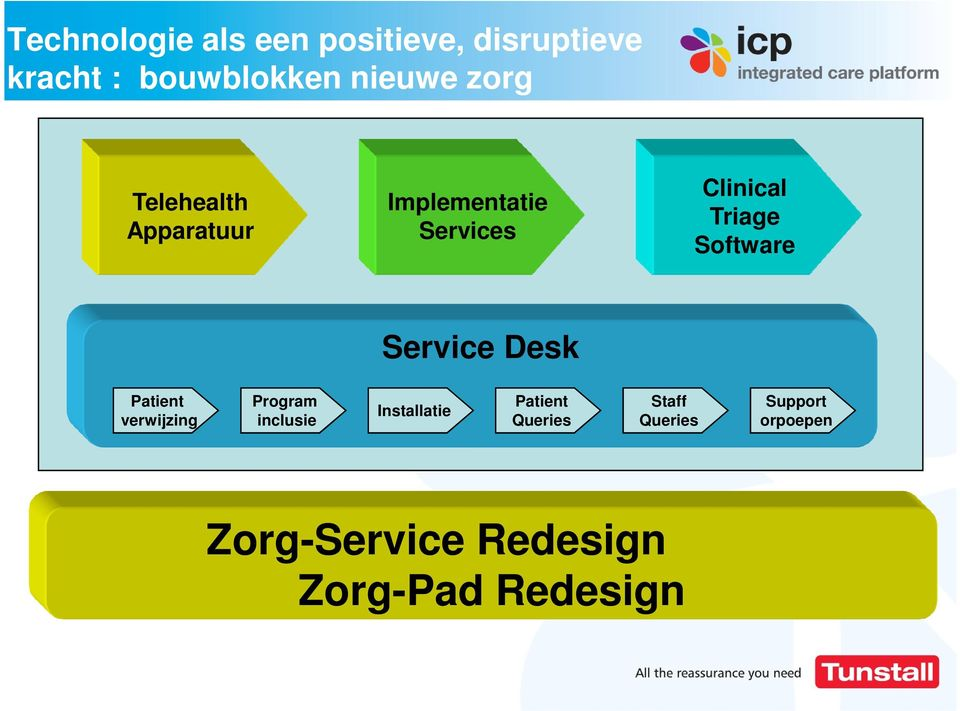 Software Service Desk Patient verwijzing Program inclusie Installatie