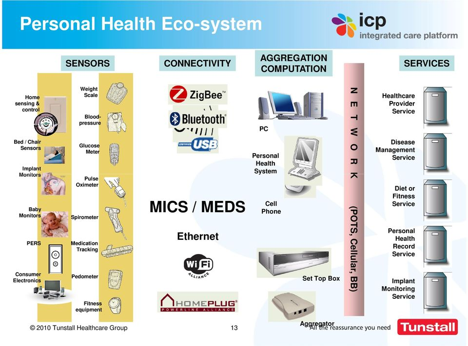 equipment MICS / MEDS Ethernet PC Personal Health System Cell Phone Set Top Box N E T W O R K (POTS, Cellular, BB) Healthcare Provider Service