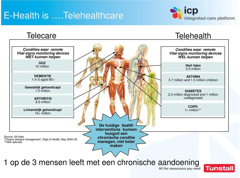 5 million ARTHRITIS 8.5 million Lichamelijk gehandicapt 10+ million Condities waar remote Vital signs monitoring devices WEL kunnen helpen Hart falen 0.5 million ASTHMA 3.