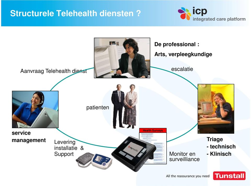 dienst escalatie patienten service management Levering