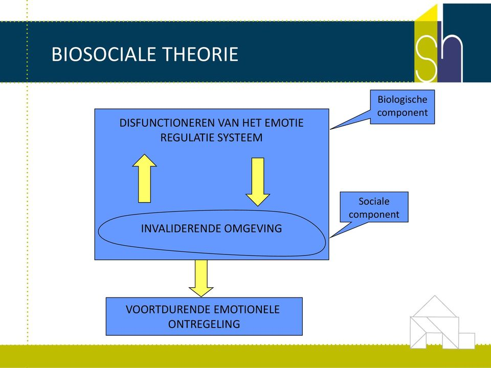 component INVALIDERENDE OMGEVING Sociale