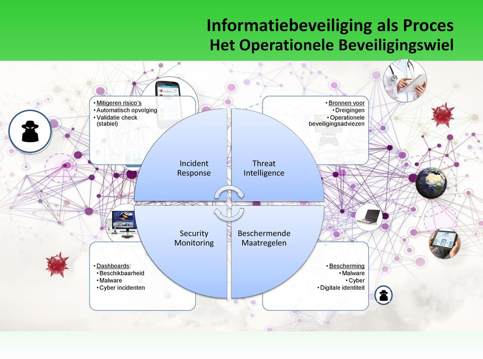 beveiligingsadviezen Incident Response Threat Intelligence Security Monitoring Beschermende