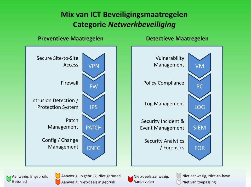 Patch PATCH Security Incident & Event SIEM Config / Change CNFG Security Analytics / Forensics FOR Aanwezig, In gebruik, Getuned