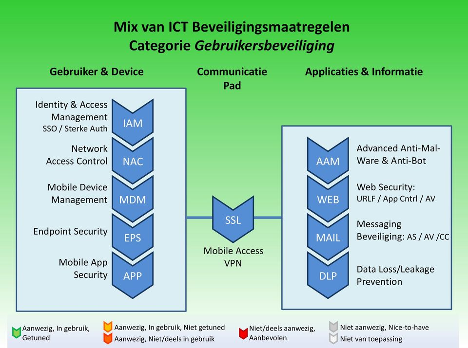 Security Mobile App Security EPS APP SSL Mobile Access VPN MAIL DLP Messaging Beveiliging: AS / AV /CC Data Loss/Leakage Prevention Aanwezig, In