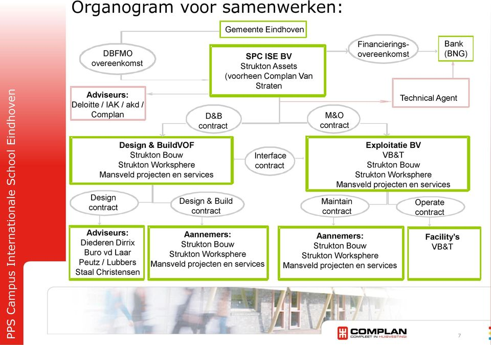 Interface contract Exploitatie BV VB&T Strukton Bouw Strukton Worksphere Mansveld projecten en services Maintain contract Operate contract Adviseurs: Diederen Dirrix Buro vd Laar Peutz /