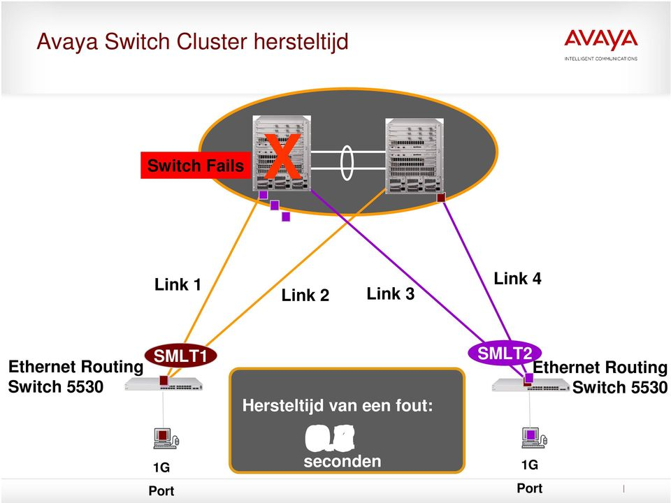 Hersteltijd van een fout: SMLT2 Ethernet Routing Switch