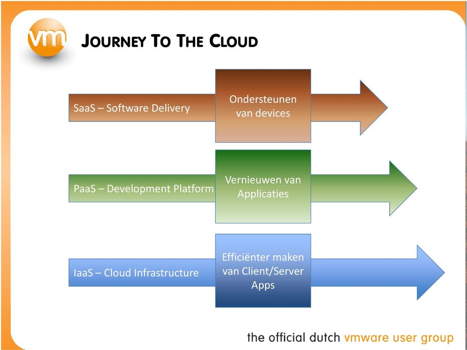 Platform Vernieuwen van Applicaties IaaS Cloud
