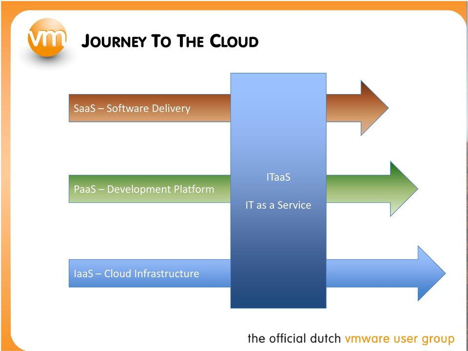Development Platform ITaaS IT
