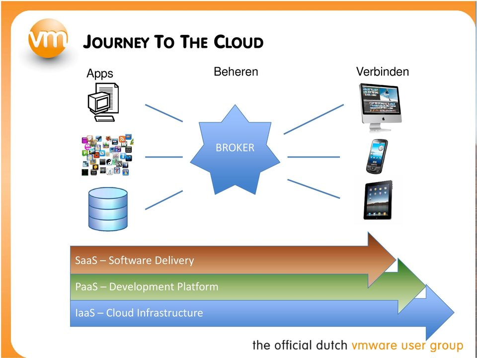 Software Delivery PaaS