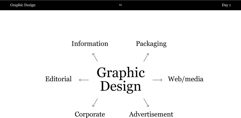 Editorial Graphic Design