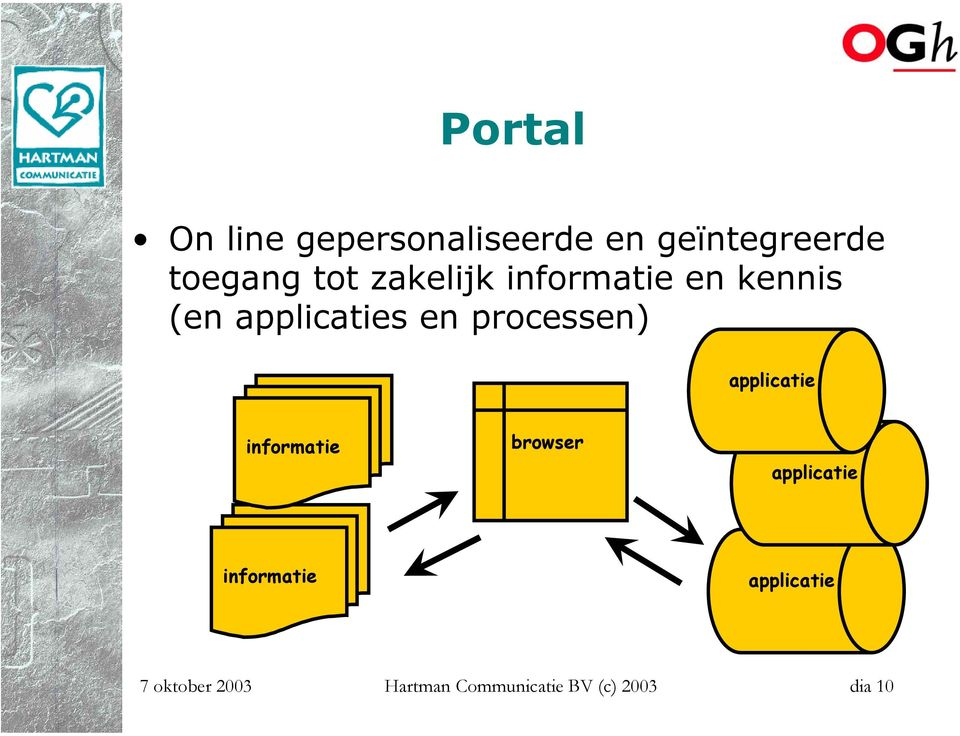 processen) applicatie informatie browser applicatie