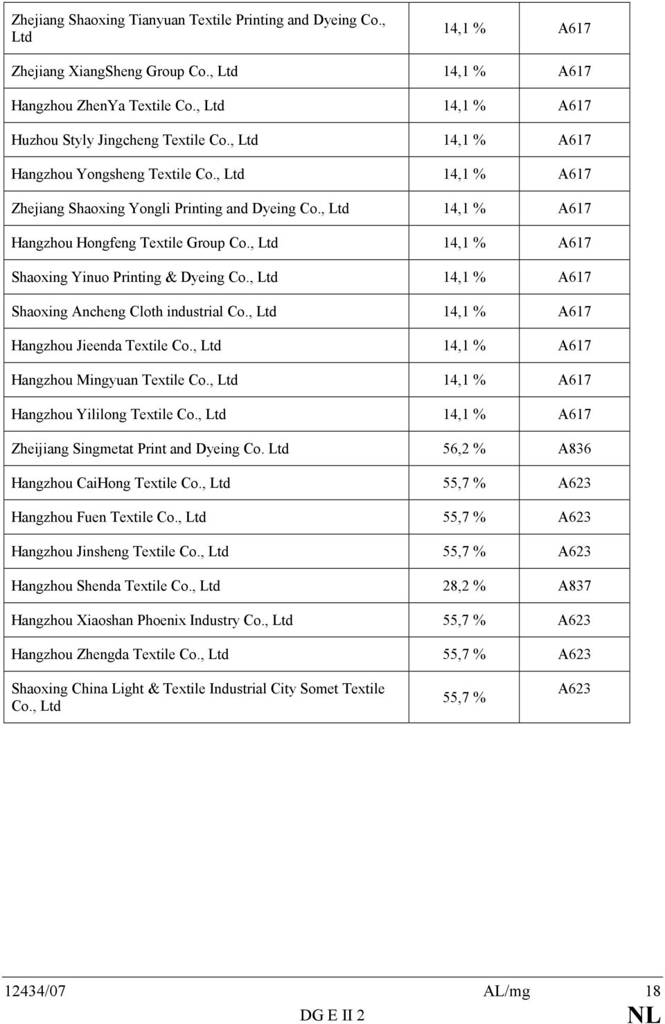 , Ltd 14,1 % A617 Hangzhou Hongfeng Textile Group Co., Ltd 14,1 % A617 Shaoxing Yinuo Printing & Dyeing Co., Ltd 14,1 % A617 Shaoxing Ancheng Cloth industrial Co.