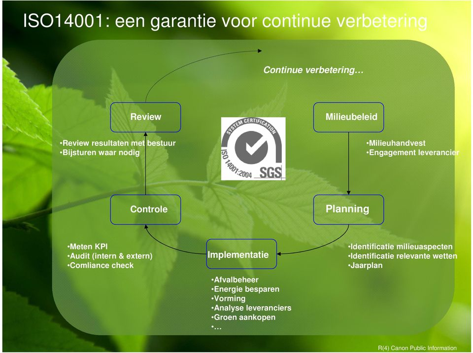 Controle Meten KPI Audit (intern & extern) Comliance check Implementatie Identificatie