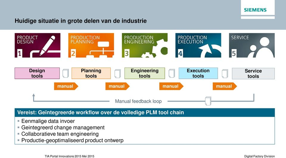 workflow over de volledige PLM tool chain Eenmalige data invoer Geintegreerd change
