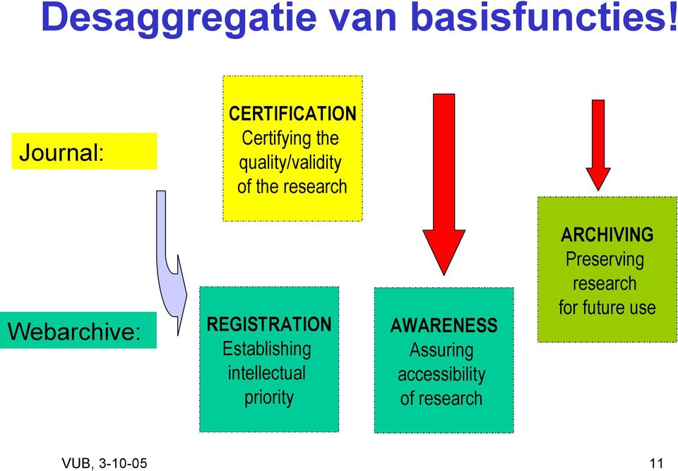 quality/validity of the research REGISTRATION Establishing