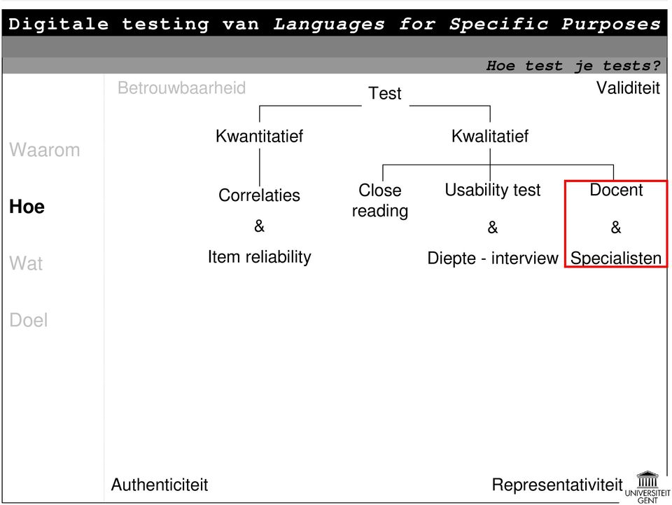Close reading Usability test & Docent & Item