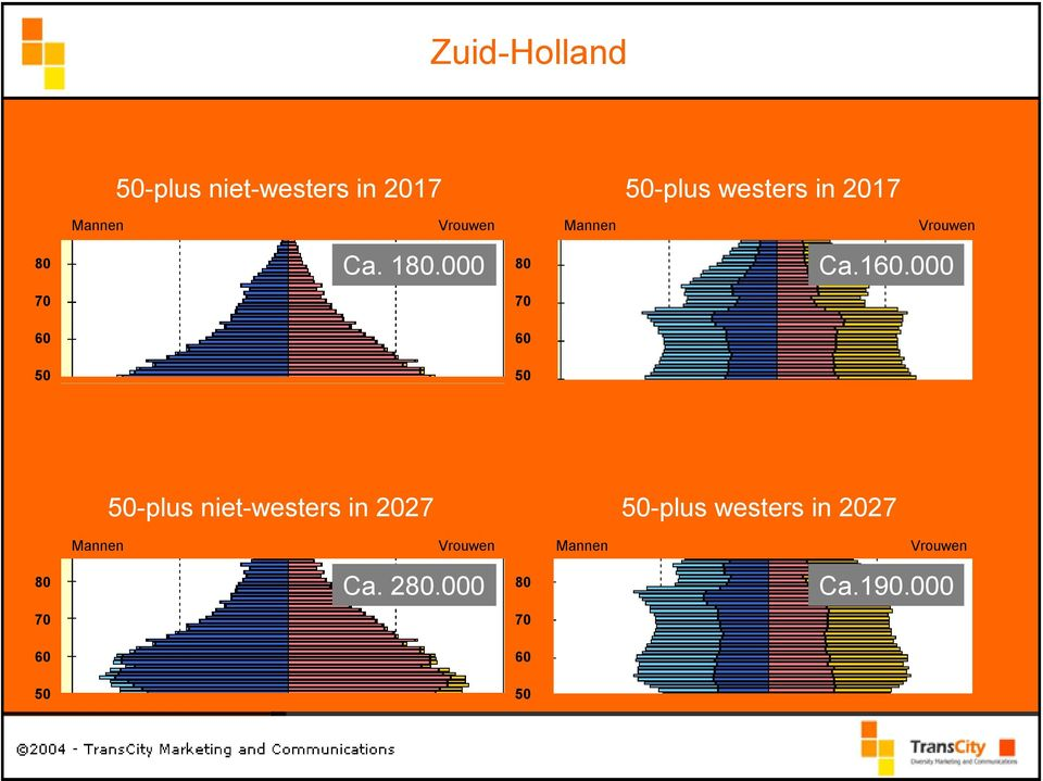 000 70 70 60 60 50 50 50-plus 50-plus niet-westers allochtonen in in 2027