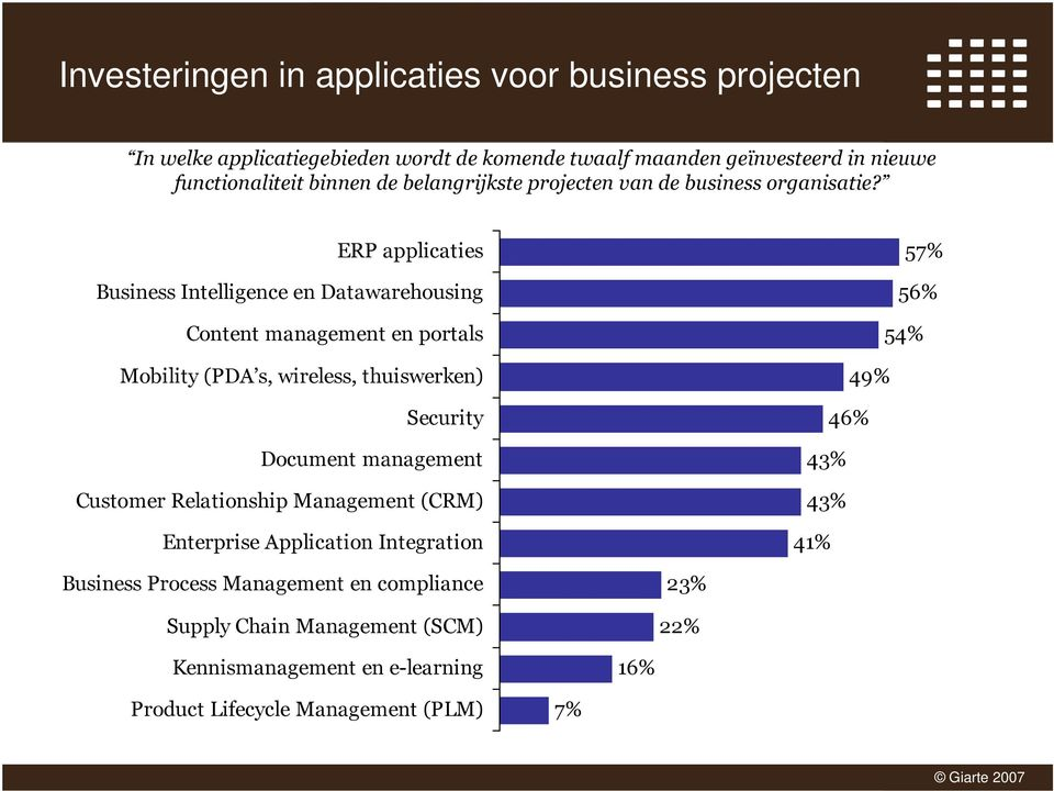 ERP applicaties Business Intelligence en Datawarehousing Content management en portals Mobility (PDA s, wireless, thuiswerken) Security Document management