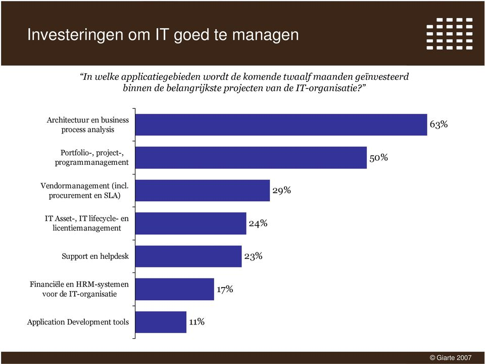 Architectuur en business process analysis 63% Portfolio-, project-, programmanagement 50% Vendormanagement (incl.