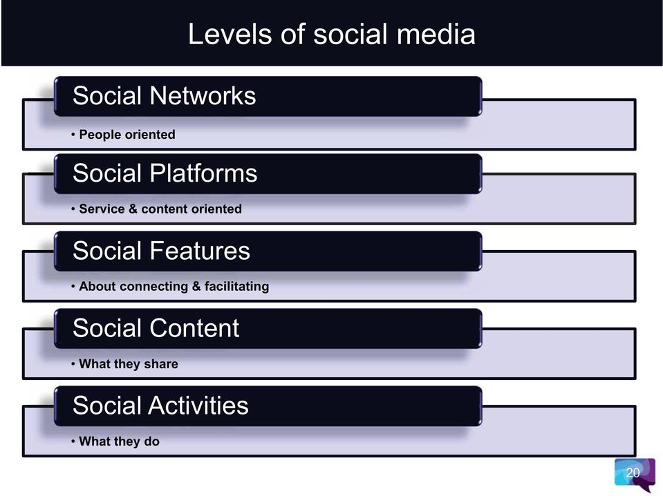 connecting & facilitating Social Content What they